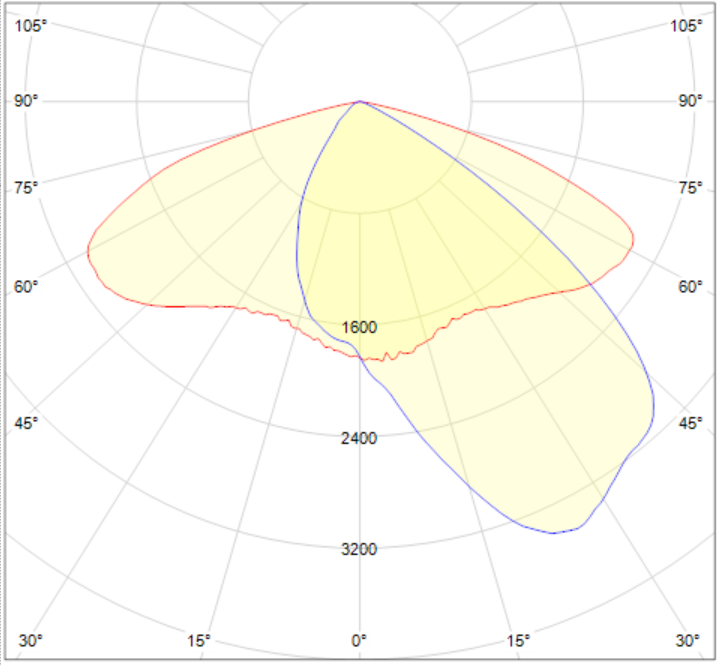 LW2029.672-EN-ASYM-130x85-700-740