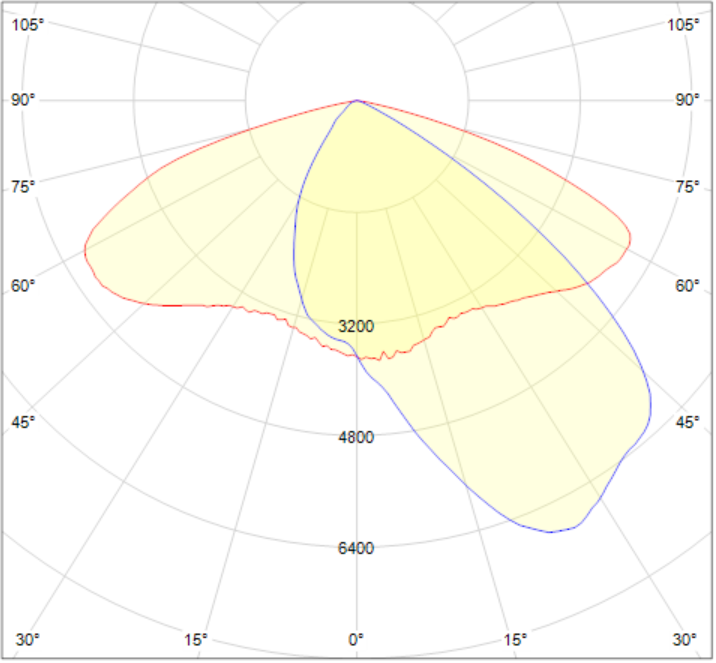 LW2029.674-EN-ASYM-130x85-700-830